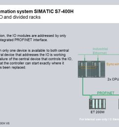 high available automation system simatic s7 400h with profinet i o and [ 1280 x 720 Pixel ]
