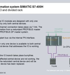 high available automation system simatic s7 400h with profibus i o and [ 1280 x 720 Pixel ]