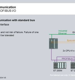 high available communication in alliance with profibus i o [ 1280 x 720 Pixel ]