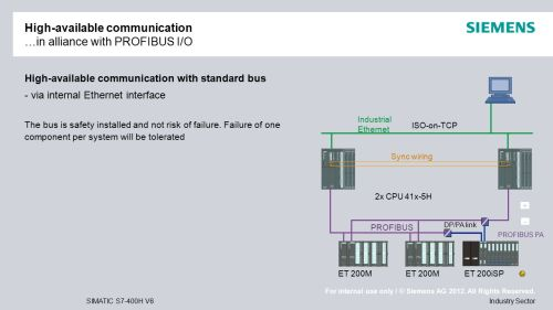 small resolution of high available communication in alliance with profibus i o