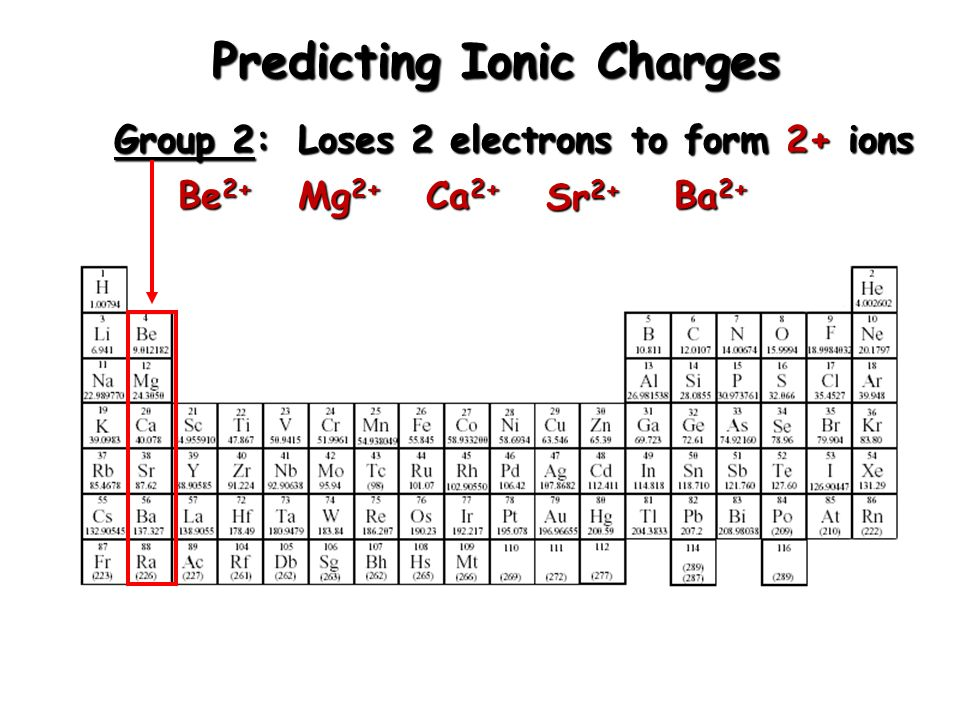 Worksheet Predicting Ionic Charges Chemistry A Study Of