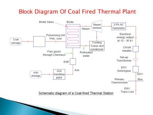 Introduction to Electrical Power Systems  ppt download