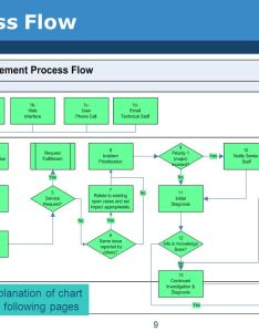 Explanation of chart on following pages also incident management isd division office state finance ppt rh slideplayer