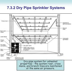 Dry Pipe Sprinkler System Riser Diagram Tel Tac 2 Wiring Fire Protection Fundamentals Chapter 7 Water Based 3 Systems