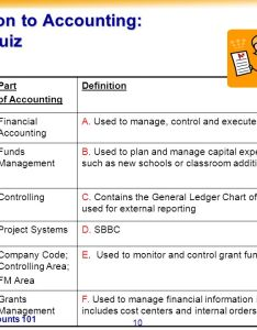 Introduction to accounting student quiz also echart of accounts ppt download rh slideplayer