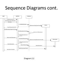 Sequence Diagram For Hotel Reservation System 5 Pin Trailer Plug Wiring Ajac Systems Ppt Video Online Download 14 Diagrams Cont
