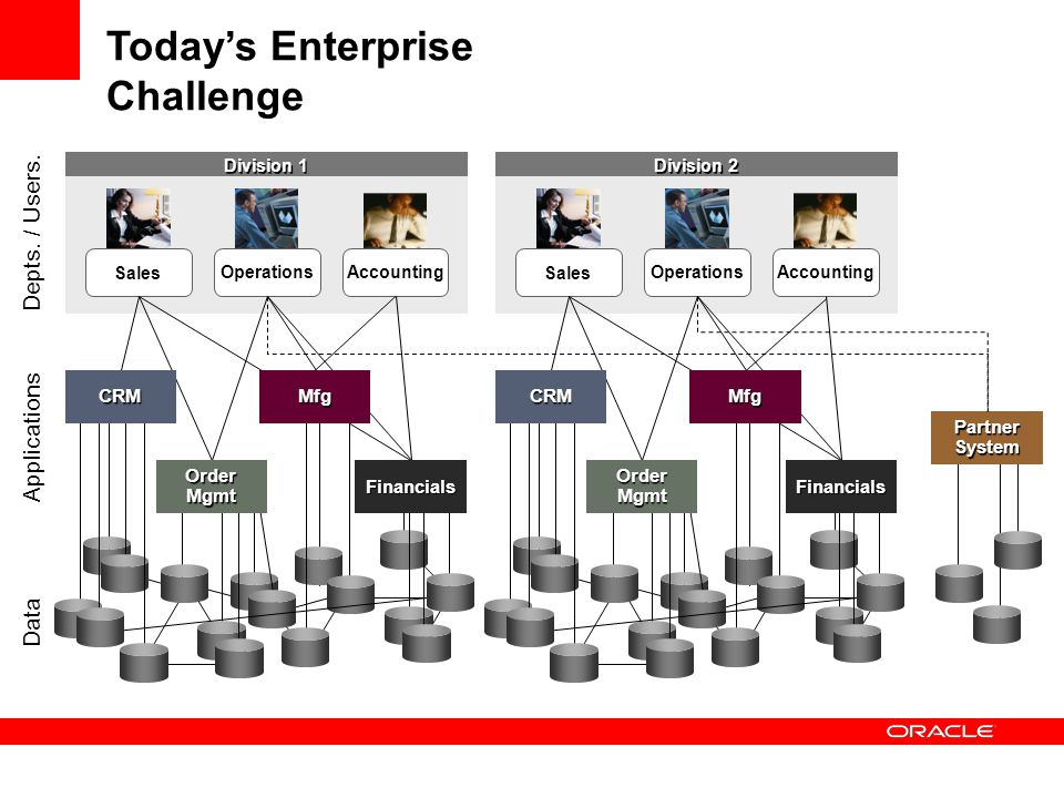 application integration architecture diagram 05 ford f150 stereo wiring oracle ppt video online download 4 today s enterprise challenge