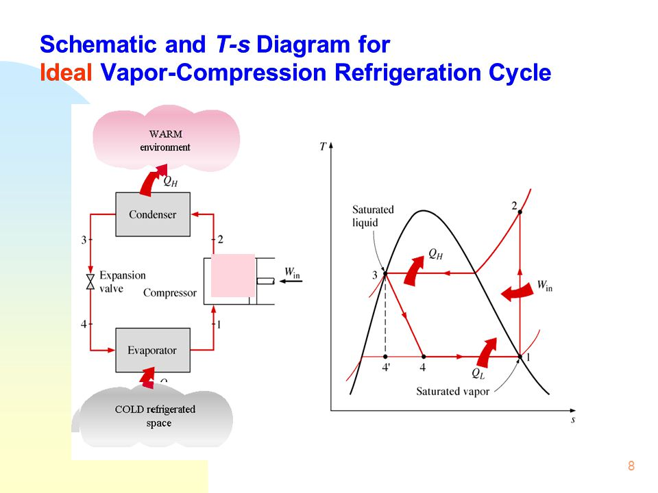 vapor compression refrigeration cycle pv diagram wiring trailer breakaway switch isat module iii building energy efficiency ppt video online download 8 schematic and t s for ideal