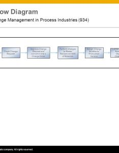 Engineering change management in process industries ppt video flow chart diagram also wiring diagrams rh rtual reality brillen test