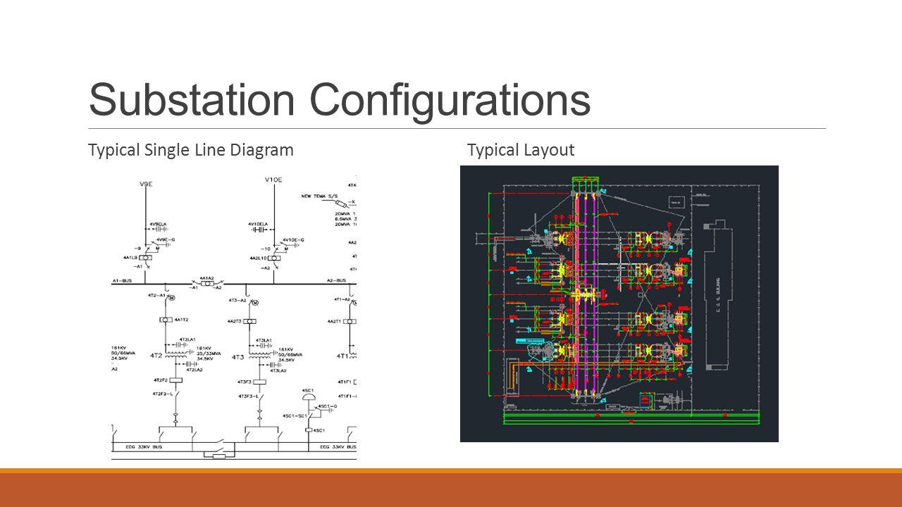 hight resolution of substation configurations