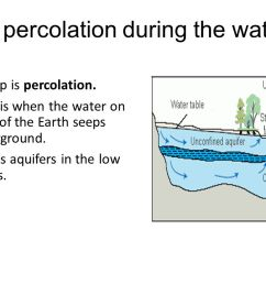 what is percolation during the water cycle [ 1280 x 720 Pixel ]