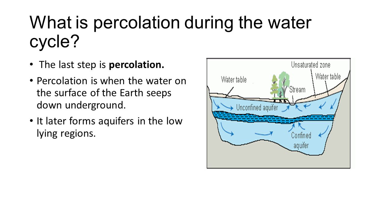 hight resolution of what is percolation during the water cycle