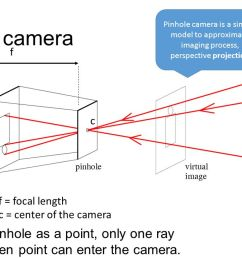 pinhole camera is a simple model to approximate imaging process perspective projection [ 1280 x 720 Pixel ]