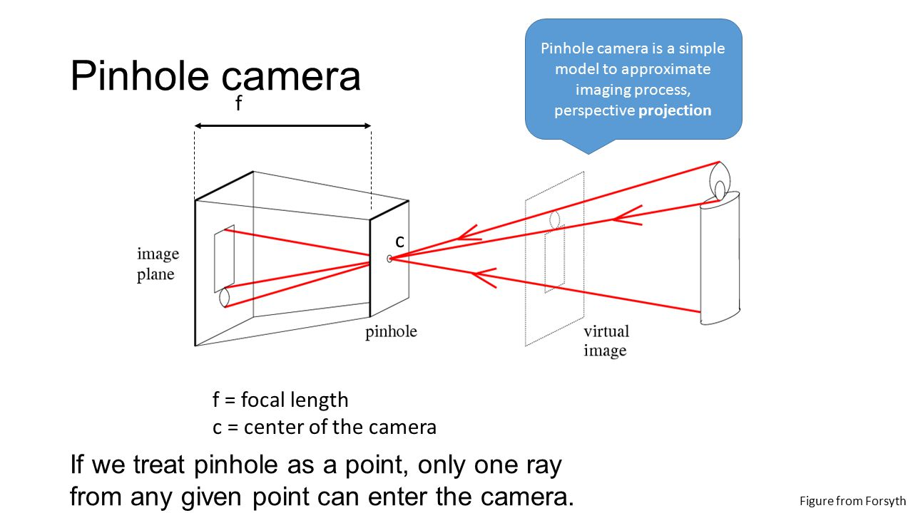 hight resolution of pinhole camera is a simple model to approximate imaging process perspective projection