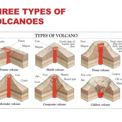 Composite Volcano Diagram 2002 Mitsubishi Galant Engine Volcanoes Chapter Ppt Download