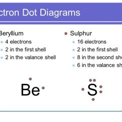 Electron Dot Diagram For S Life Cycle Of A Labeled Moss The Bohr Model And Diagrams Ppt Video Online Download Be Beryllium Sulphur 4 Electrons