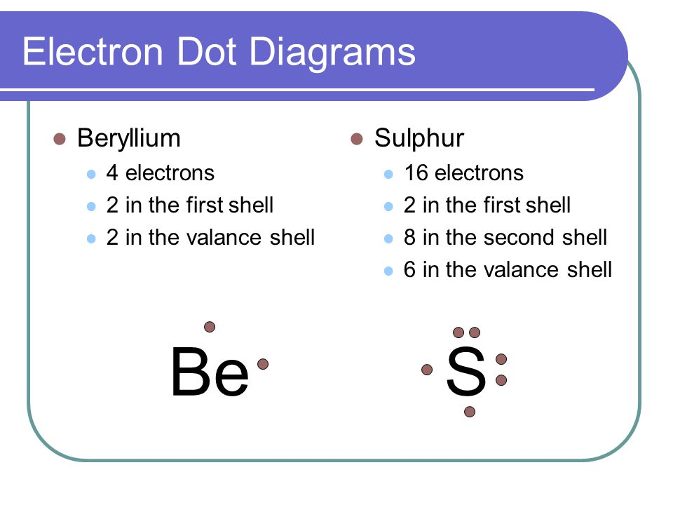 lewis dot diagram for be labelled of xylem and phloem the bohr model electron diagrams ppt video online download s beryllium sulphur 4 electrons