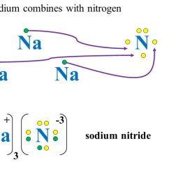 Lewis Dot Diagram For Na Gq Patrol Wiring Electron Diagrams Ppt Download Sodium Combines With Nitrogen