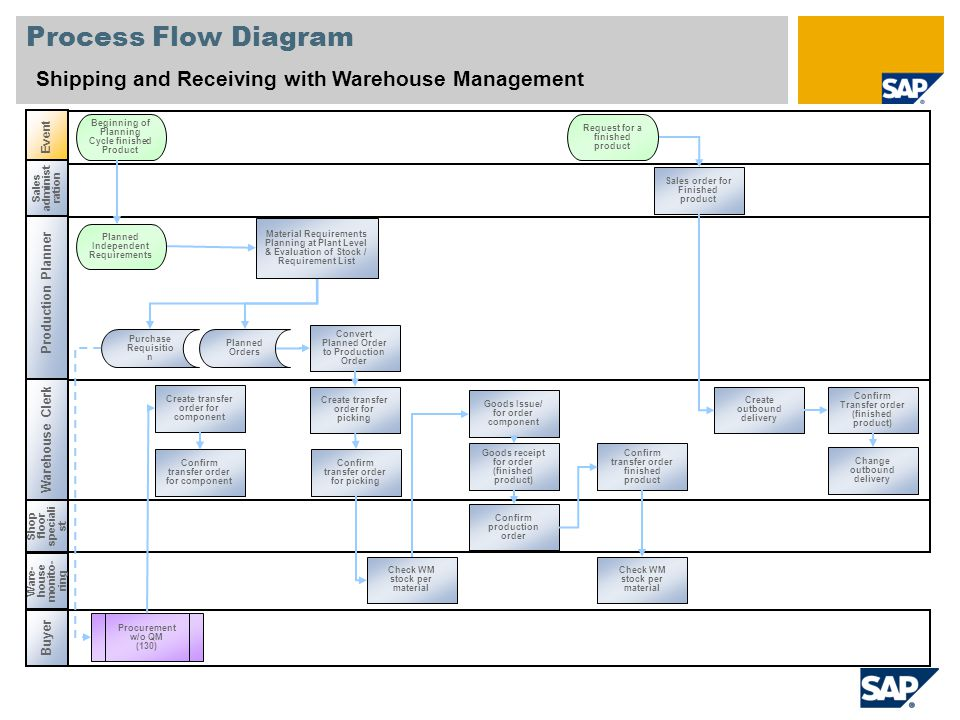 chart data process flow diagram legend one way light switch shipping and receiving with warehouse management (239) sap best practices for discrete ...