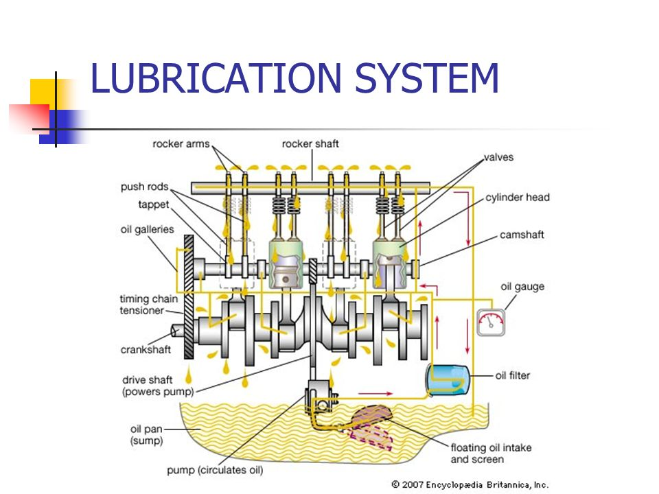 lube oil system diagram 0 data flow lubrication ppt video online download