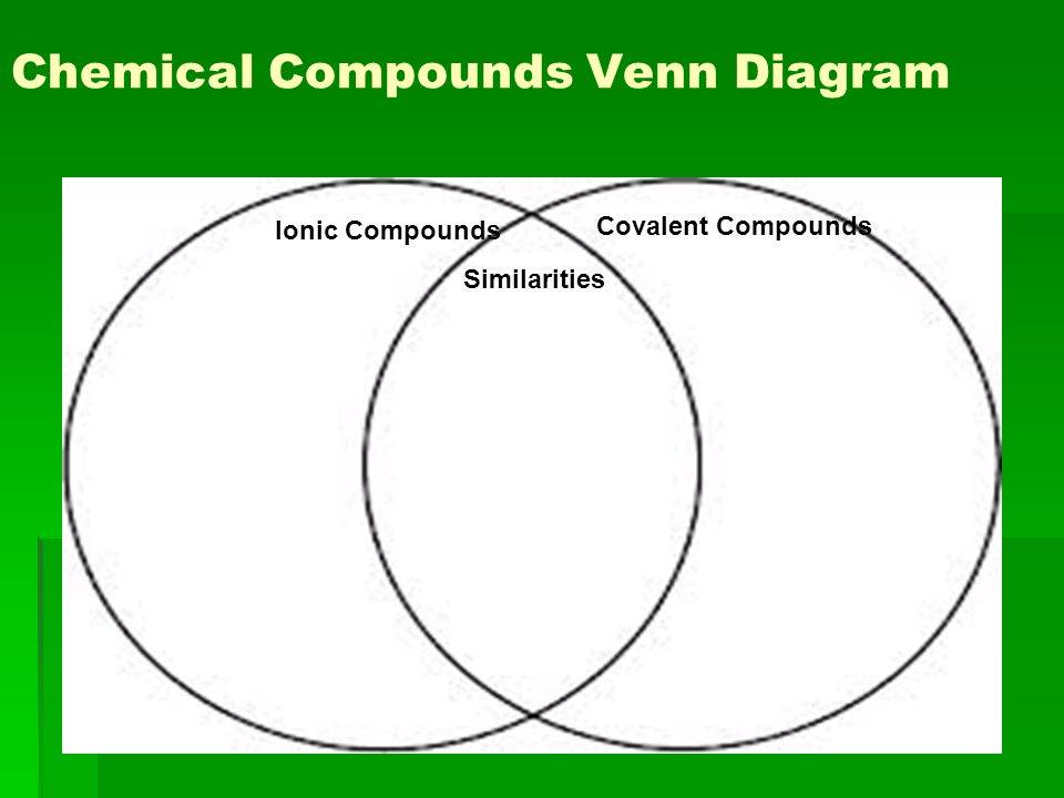 venn diagram of ionic and covalent bonds 5 lead placement similarities between great chemical bonding objectives understand why compounds exist in rh slideplayer com differences