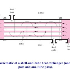 15 the schematic of a shell and tube heat exchanger one shell pass and one tube pass  [ 1152 x 720 Pixel ]
