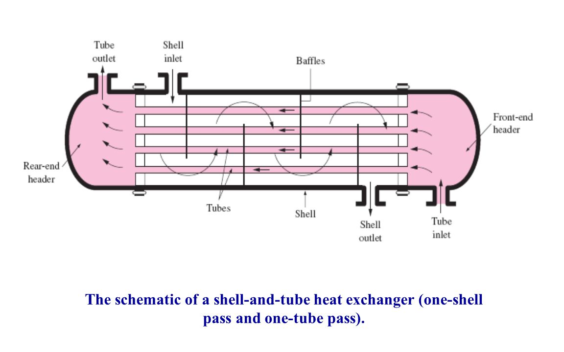 hight resolution of 15 the schematic of a shell and tube heat exchanger one shell pass and one tube pass