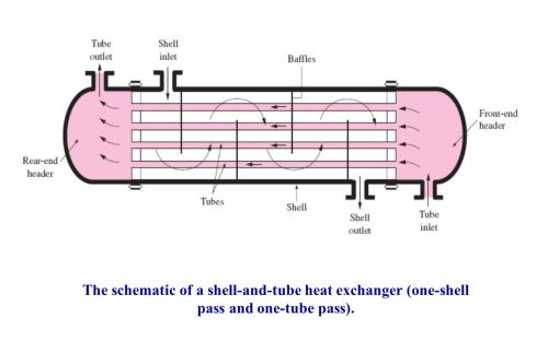 small resolution of 15 the schematic of a shell and tube heat exchanger one shell pass and one tube pass