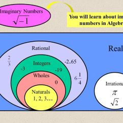 Venn Diagram Of Rational And Irrational Numbers Diagrams Isotonic Hypotonic Hypertonic Solutions Number Systems Ch 1 The Integers 2 Ppt You Will Learn About Imaginary In Algebra Ii