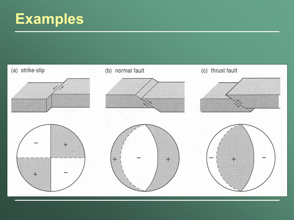 strike slip fault block diagram 1990 club car ds gas wiring focal mechanism solutions ppt video online download 2 examples
