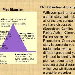 Plot Diagram Activity Make Your Own Venn Identifying The Elements Of A Ppt Video Online Download 24 Structure
