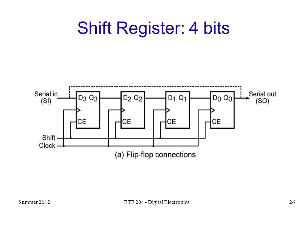 parallel in out shift register timing diagram jvc kd r520 wiring ete digital electronics ppt video online download