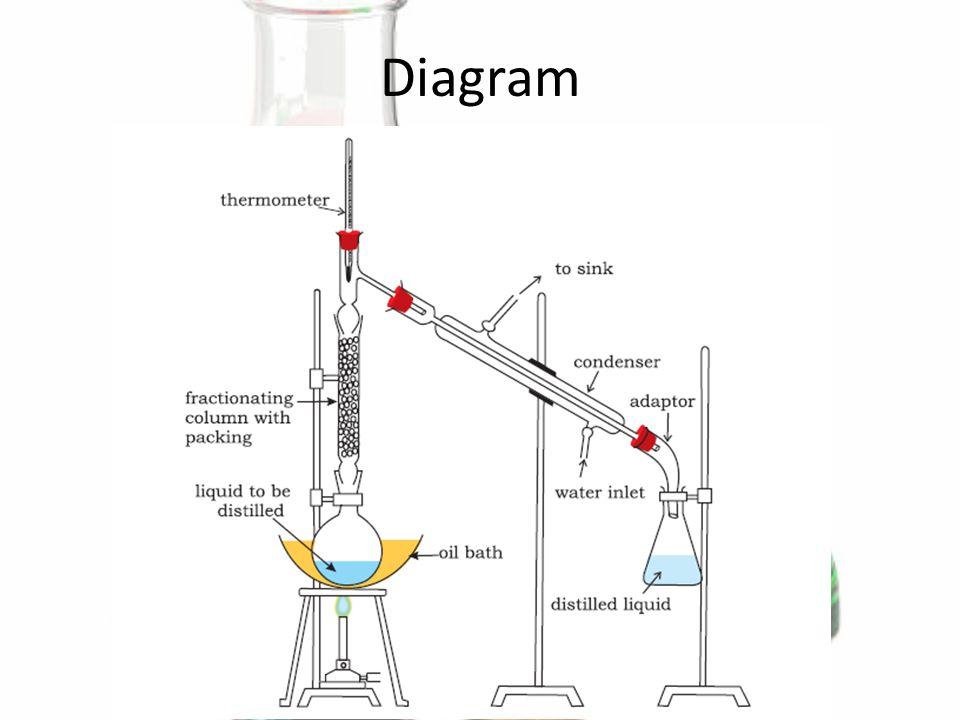 diagram of boil
