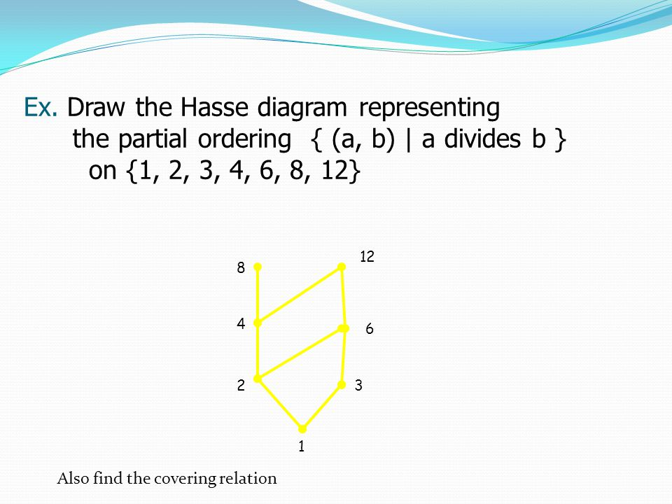 hasse diagram in discrete mathematics axial skeleton skull partially ordered sets posets ppt video online download ex draw the representing