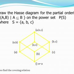 Hasse Diagram In Discrete Mathematics The Outsiders Plot Falling Action Of Partially Ordered Sets Posets Ppt Video Online Download Ex Draw For Partial Ordering