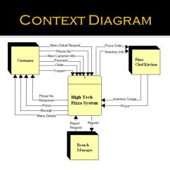 Data Flow Diagram And Context Mk4 Golf Light Switch Wiring High Tech Pizza - Ppt Video Online Download