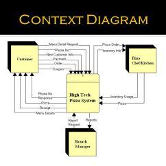 Data Flow Diagram Context Cat6 Ethernet Wiring High Tech Pizza - Ppt Video Online Download