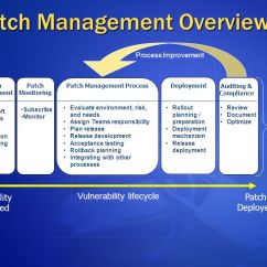 Network Diagram Online Dsl Wiring Phone Line Patch Management Strategy - Ppt Video Download
