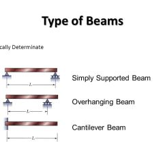 Bending Moment Diagram For Simply Supported Beam Wiring Of 3 Way Switch Shear And Graphical Method To Construct Type Beams Overhanging Cantilever