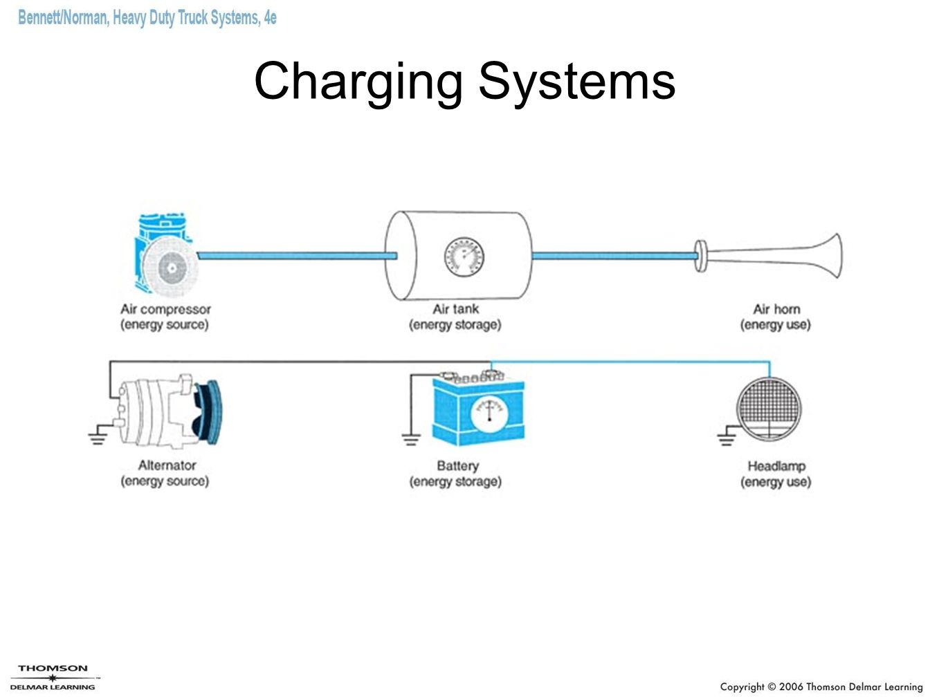 Chapter 8 Charging Systems