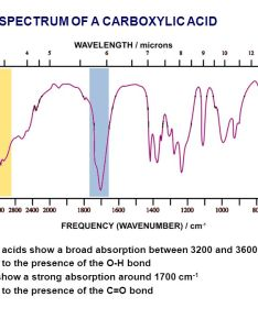 Ir spectrum of  carboxylic acid also what do you remember about mass spectrometry ppt video online rh slideplayer