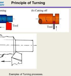 schematic lathe schematic diagram of a centre lathe  [ 1344 x 1008 Pixel ]