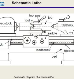 lathe machine diagram lathe machining presentation wiring diagram blog lathe machine diagram multipurpose machine [ 1344 x 1008 Pixel ]