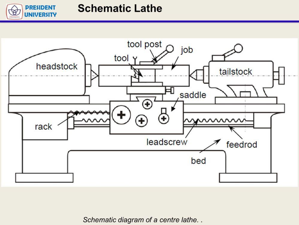 medium resolution of lathe machine diagram lathe machining presentation wiring diagram blog lathe machine diagram multipurpose machine