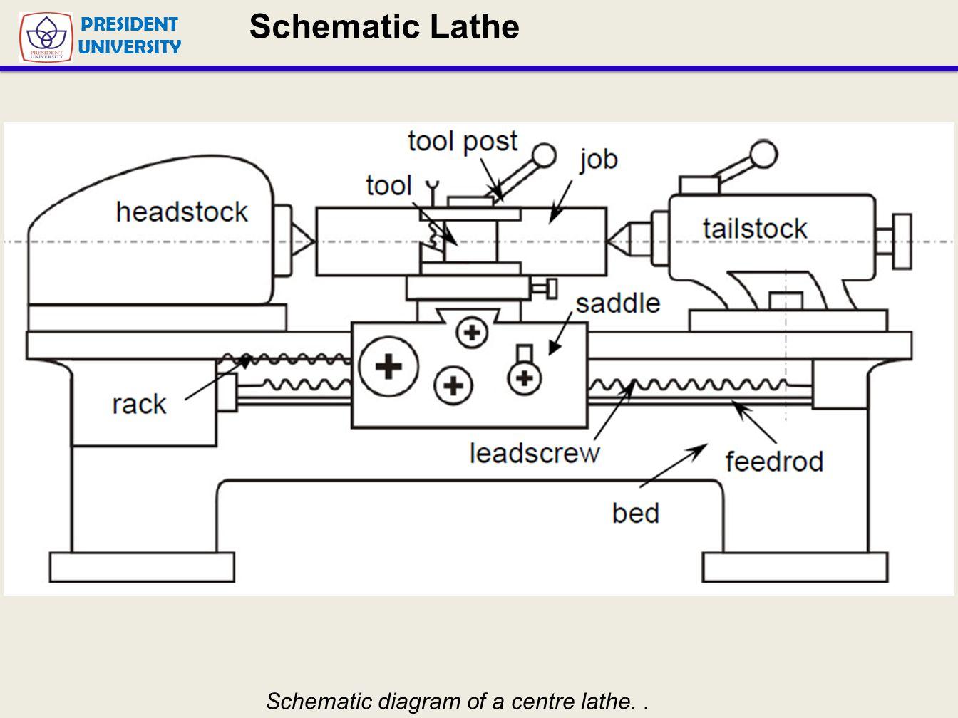 hight resolution of lathe machine diagram lathe machining presentation wiring diagram blog lathe machine diagram multipurpose machine