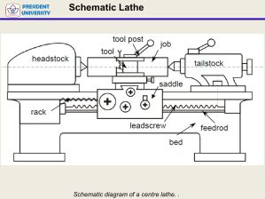 Classification of Lathe  ppt video online download