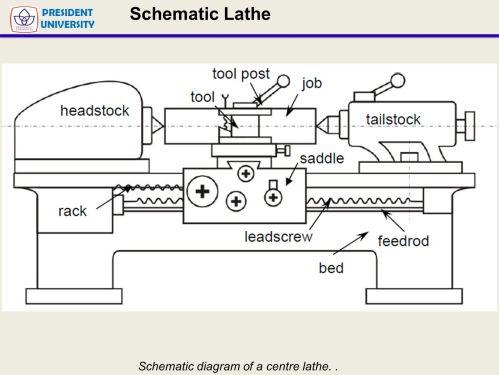 small resolution of lathe machine diagram lathe machining presentation wiring diagram blog lathe machine diagram multipurpose machine