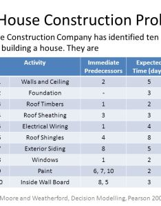 The house construction problem also project management cpm pert crashing  an illustrative example rh slideplayer