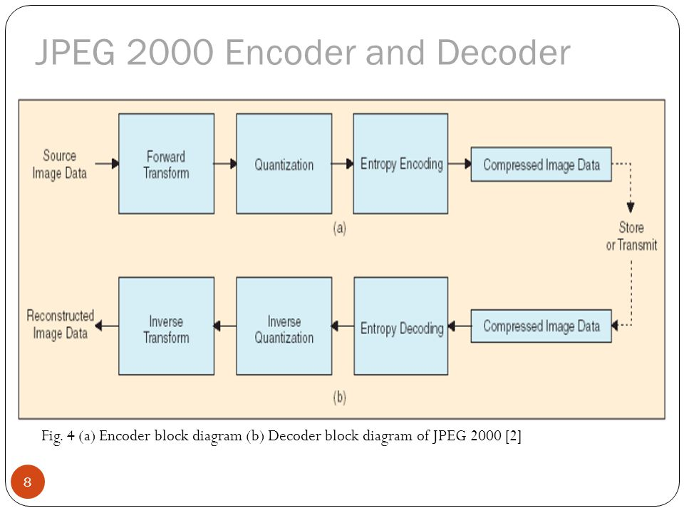 encoder wiring diagram pto switch linear block of jpeg diagrams hubsblock and decoder all