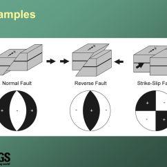 Strike Slip Fault Block Diagram 3 Pin Molex Wiring Earthquake Focal Mechanisms Ppt Video Online Download Examples